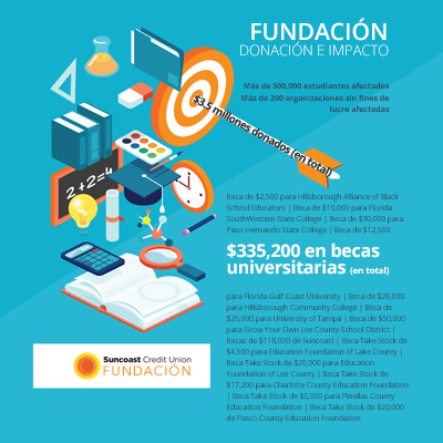 Informe anual de las donaciones de la fundación