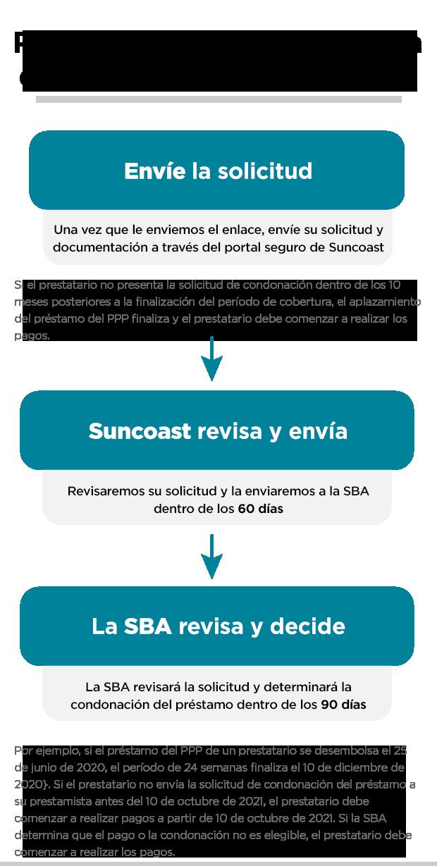 plazo de solicitud del PPP de la SBA