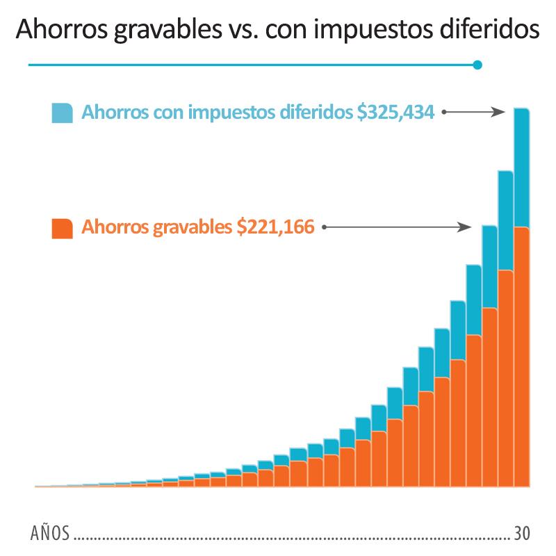 Comparación entre los ahorros tributables y los de impuestos diferidos en 30 años.