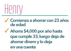 Henry comienza a ahorrar a los 23 años. Ahorra $4,000 al año hasta que cumple los 33 años, luego deja de ahorrar y mantiene el dinero en la cuenta.